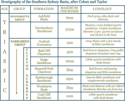 Stratigraphy of the Southern Sydney Basin, after Cohen and Taylor
